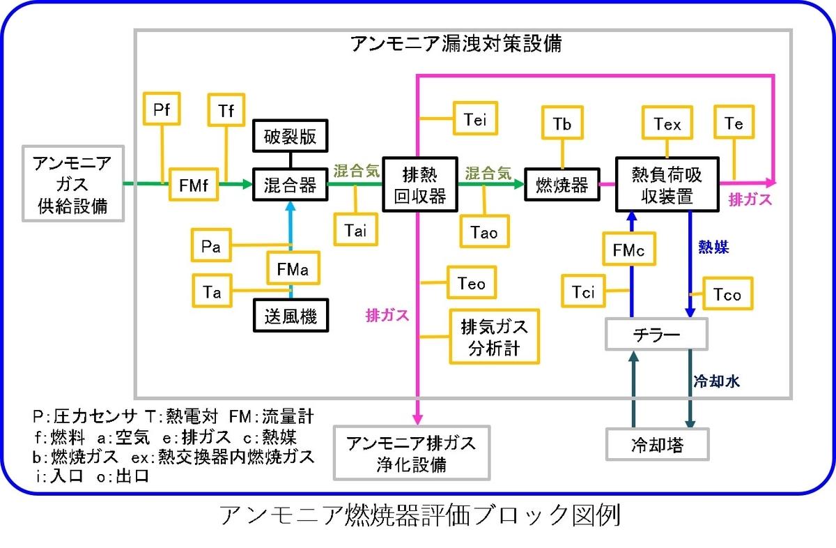 アンモニア燃焼器ブロック図例