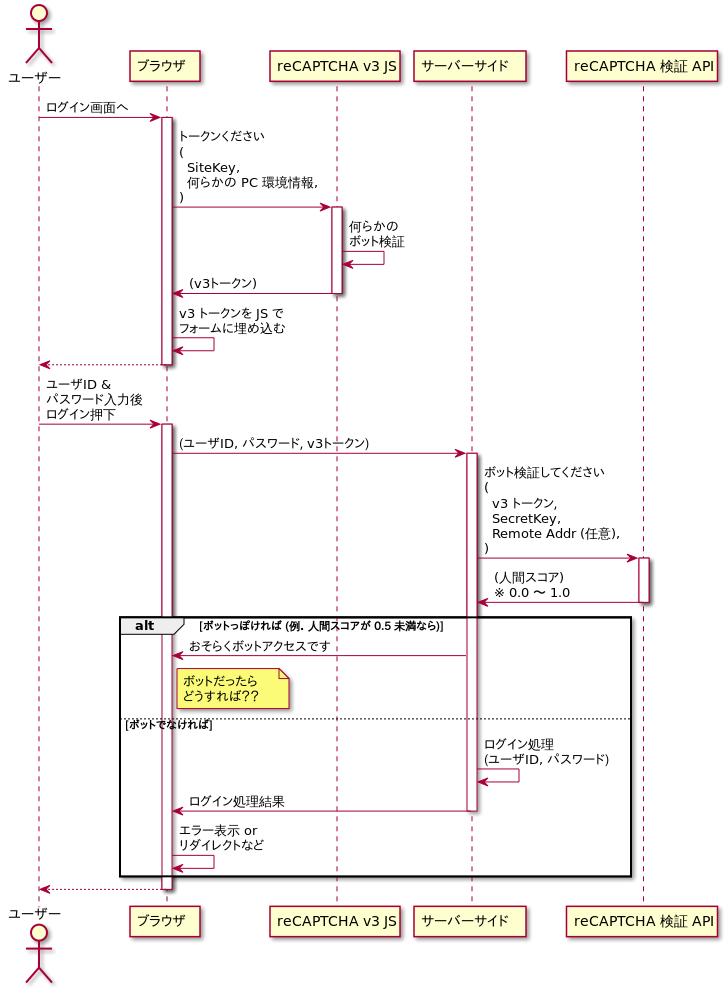 f:id:tech-feedforce:20190419160143p:plain