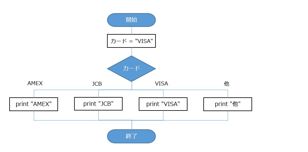 f:id:tech-rakus:20201023174918p:plain