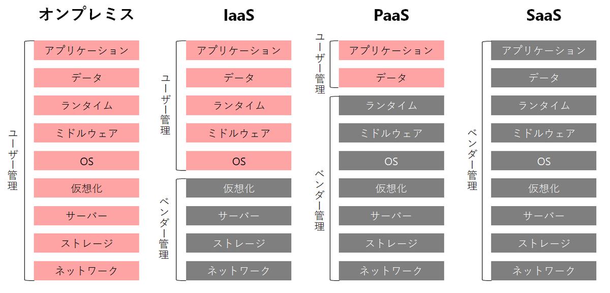 f:id:tech-tsubaki:20200719161254p:plain