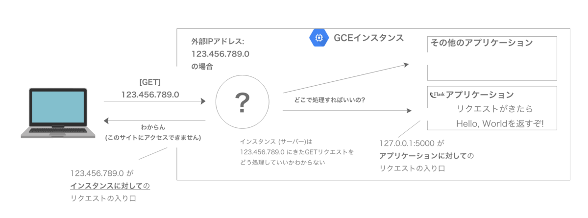 f:id:techful-444:20210806103956p:plain