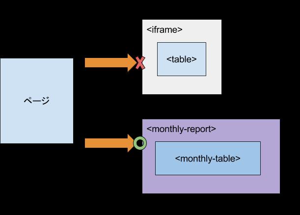 サイト埋め込みコンテンツをWebComponentsで作る - Speee DEVELOPER BLOG