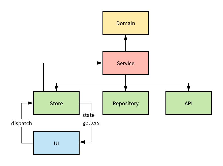 処理の流れの図
