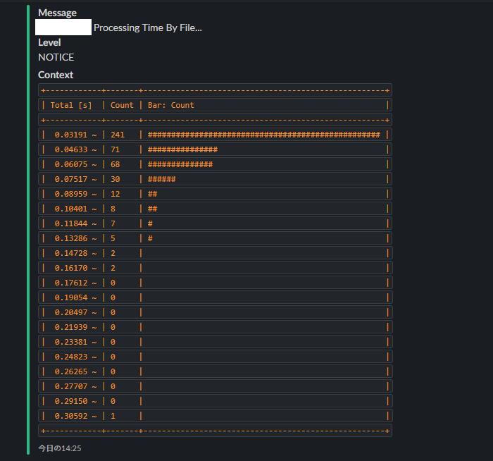 処理ファイル毎の処理時間