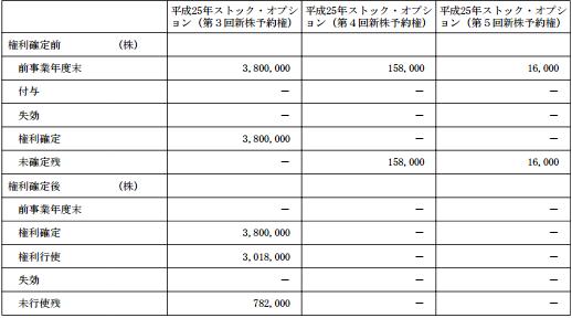 ZMPのストックオプション株数