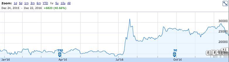 2016年任天堂の株価推移