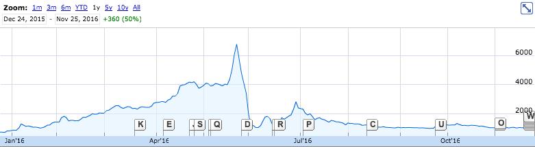 2016年アキュセラの株価推移