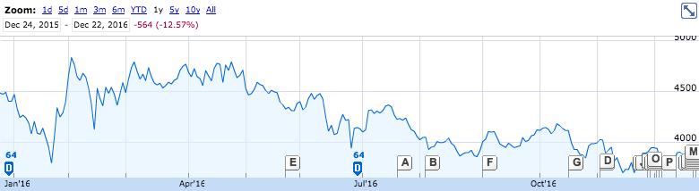 2016年JTの株価推移