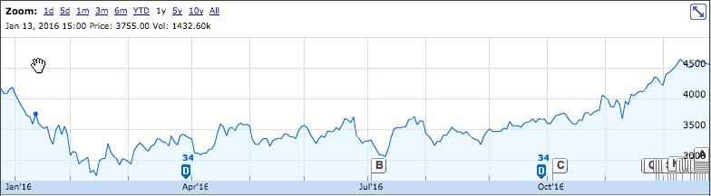 2016年オムロンの株価推移