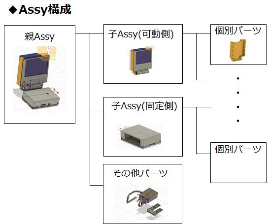 RaspberryPiモデル構成