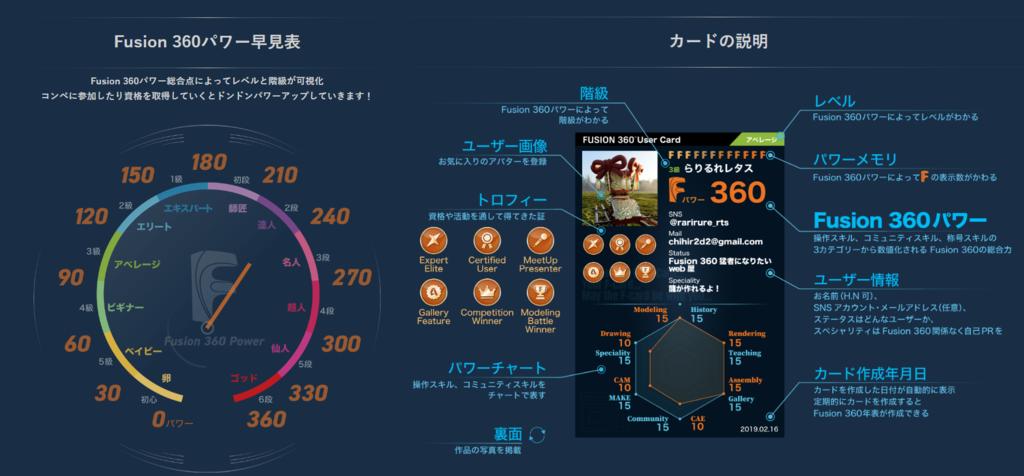 Fusion 360パワー