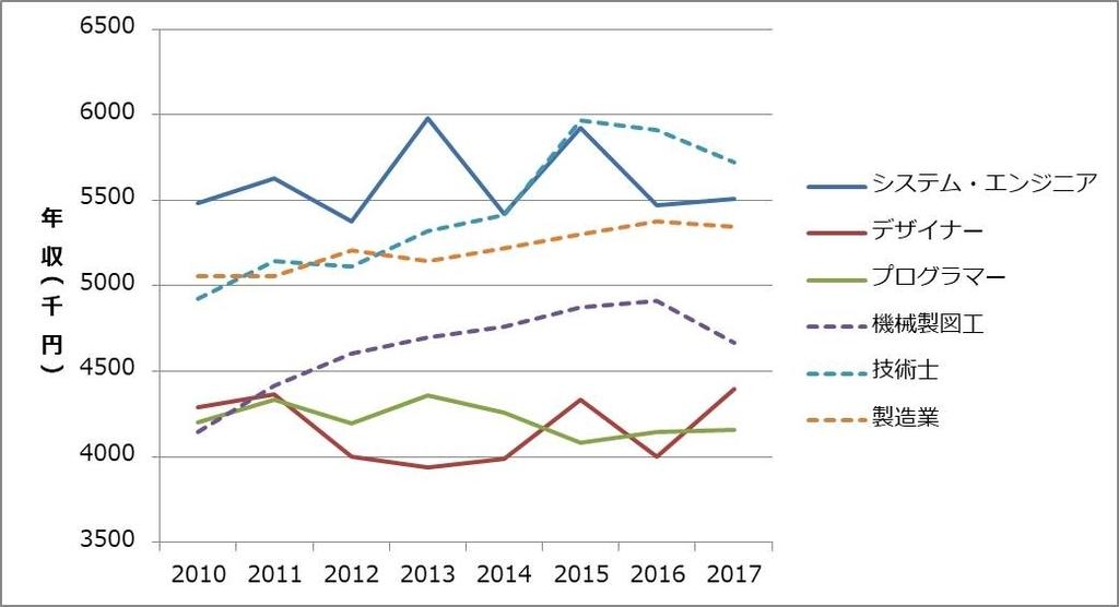 ソフト系vsハード系 年収推移グラフ