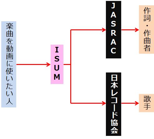 ISUMとJASRACと日本レコード協会