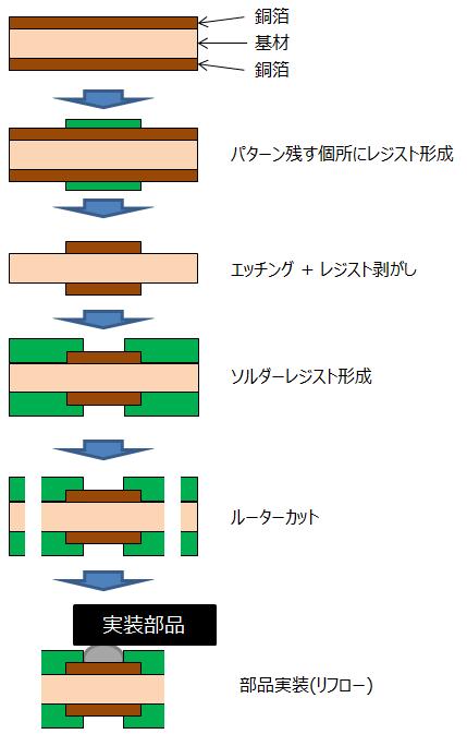 基板の製造工程