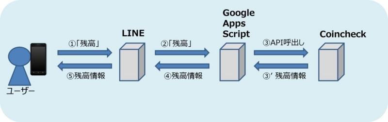 LINEとGoogle Apps ScriptとCoincheckAPIの関連