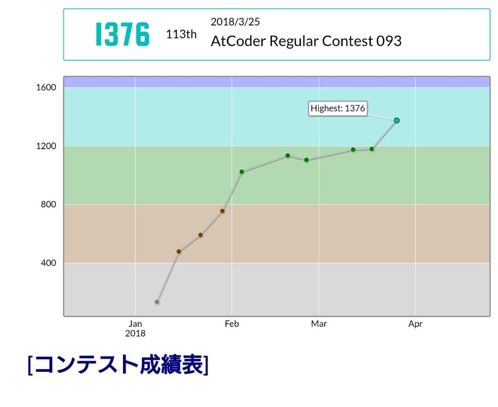 f:id:tempura0224:20180328210555j:plain
