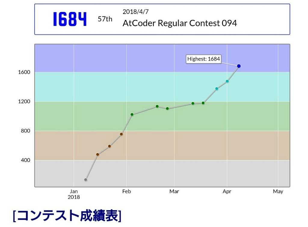 f:id:tempura0224:20180412144919j:plain