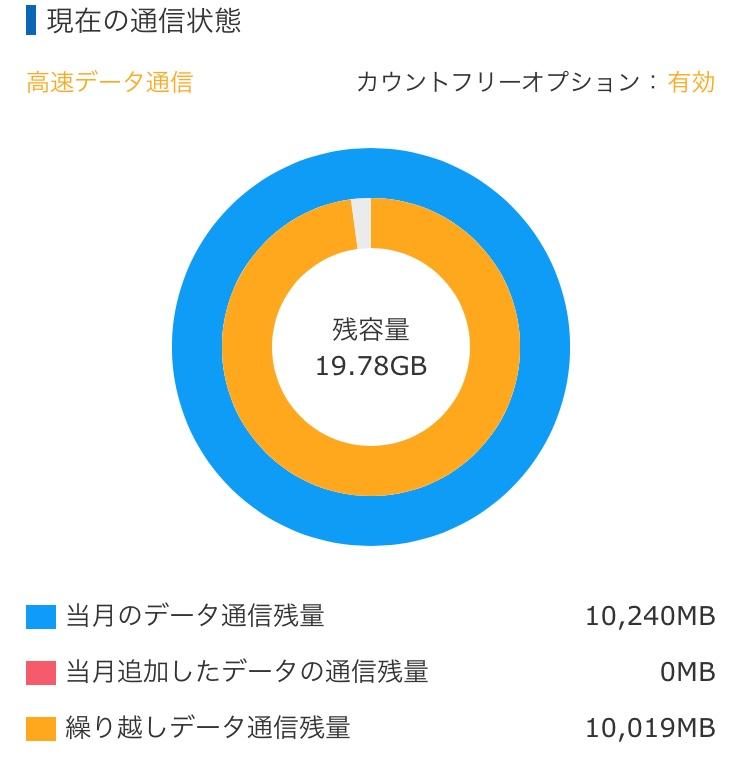 前月繰越の通信容量を含んで残り19.78GB