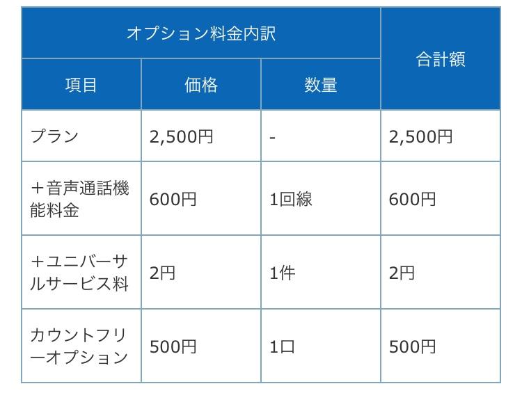 10GB・音声通話・カウントフリーオプション込で3602円
