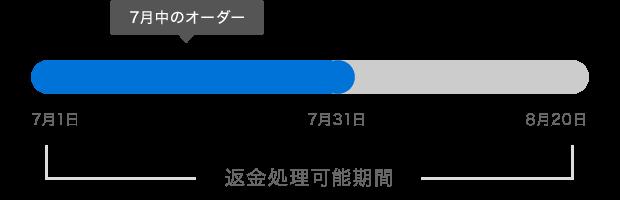 f:id:tenbitaiko:20170425230143p:plain