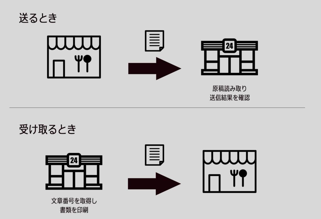 f:id:tentsu_media:20170209152201j:plain
