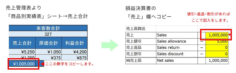 売上管理表 商品別実績表シート
