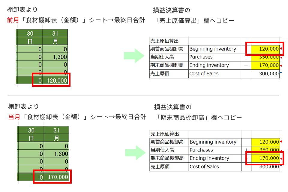 棚卸表 食材棚卸表(金額)シート