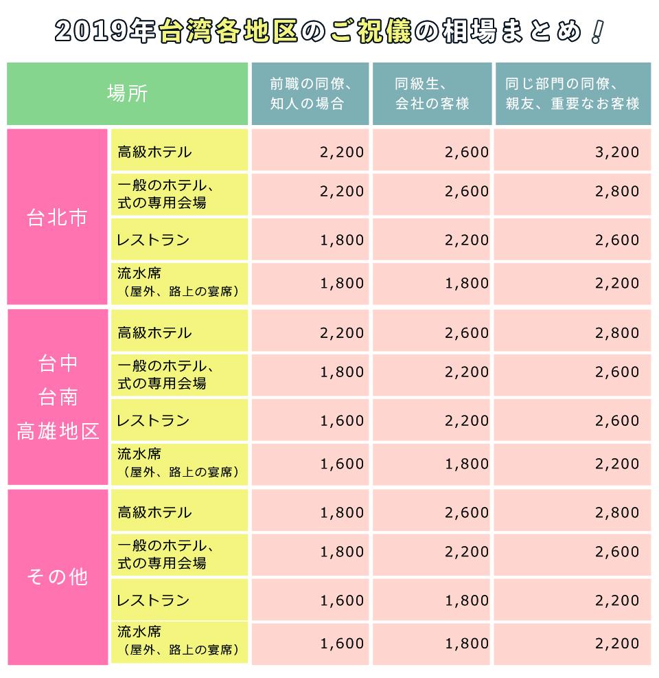 台湾 結婚式 ご祝儀の金額の相場
