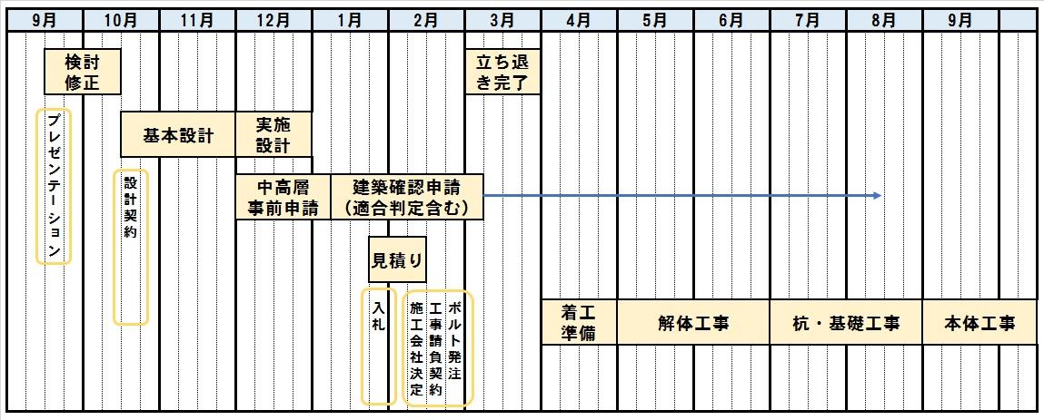 建築工事開始までの工程表