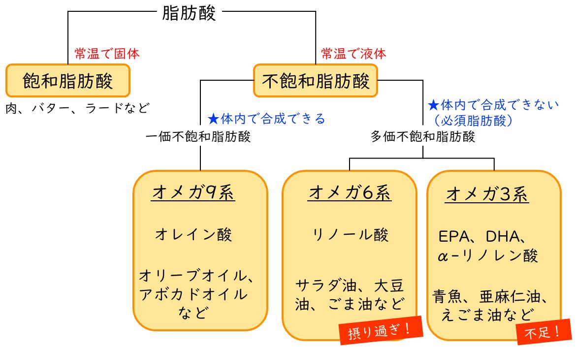 油の分類・種類分け