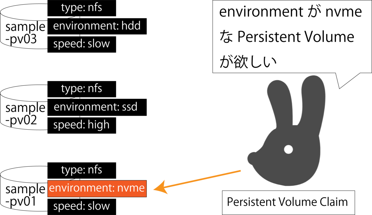 persistent_volume_labels
