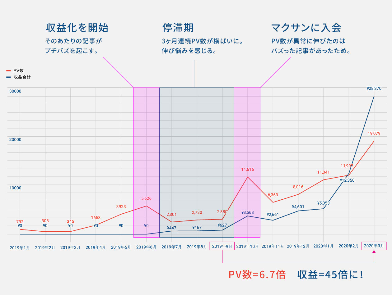 当ブログのPV数と収益額の推移