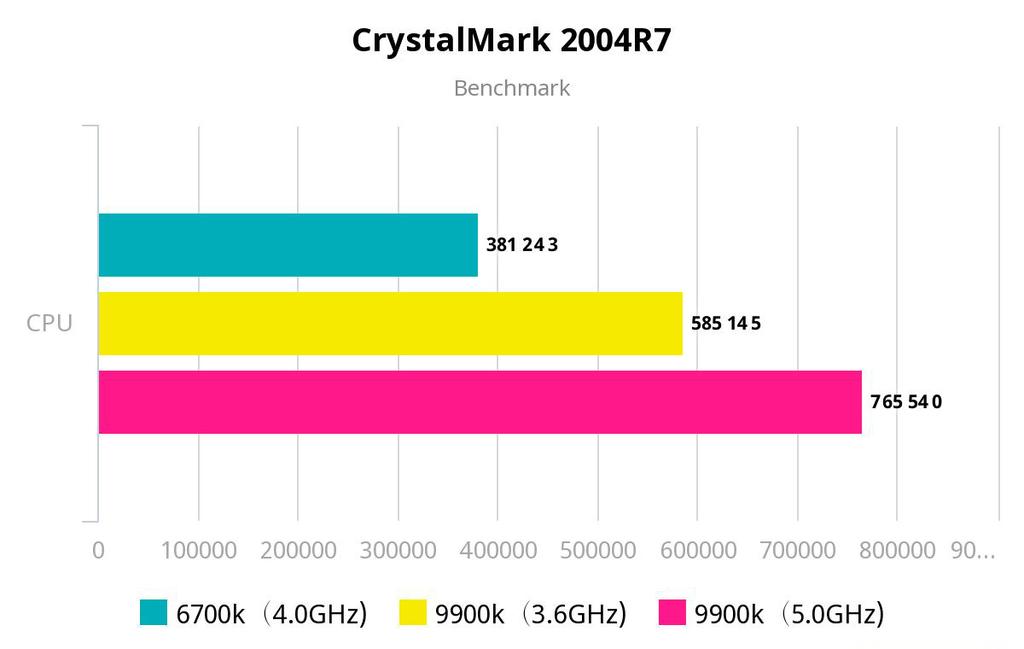 CrystalMark 2004R7 ベンチマーク