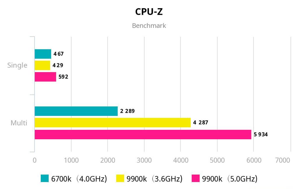 CPU-Z ベンチマーク