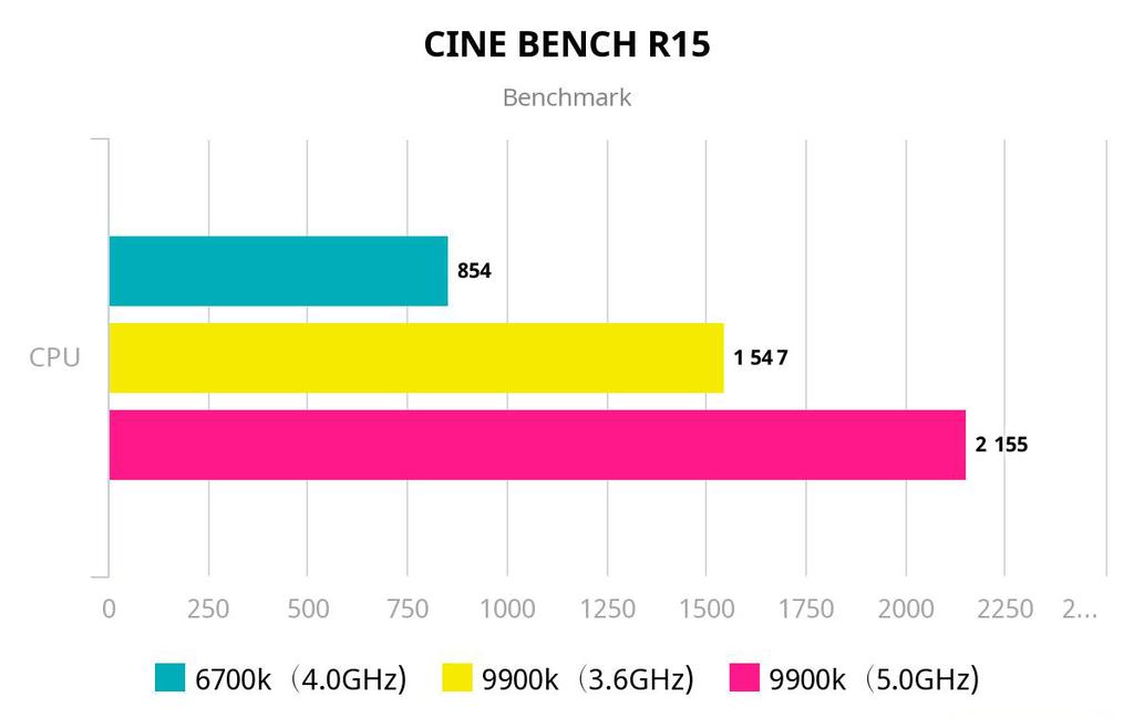 CINE BENCH R15 ベンチマーク