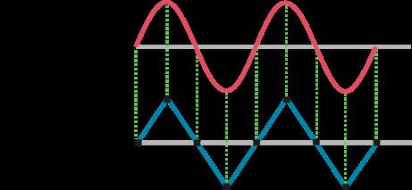 実際の波形と歪んでしまった波形