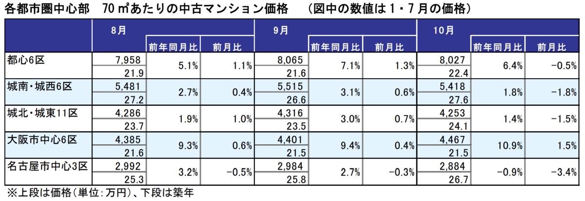 各都市圏中心部の中古マンション平均価格