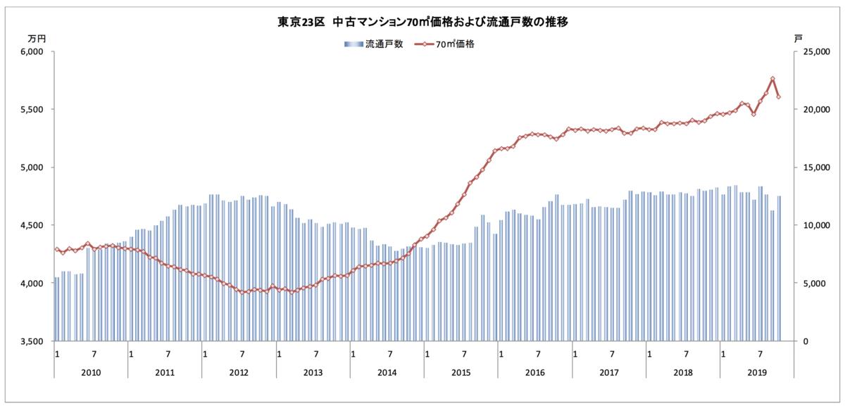 23区の中古マンション流通戸数と平均価格の推移