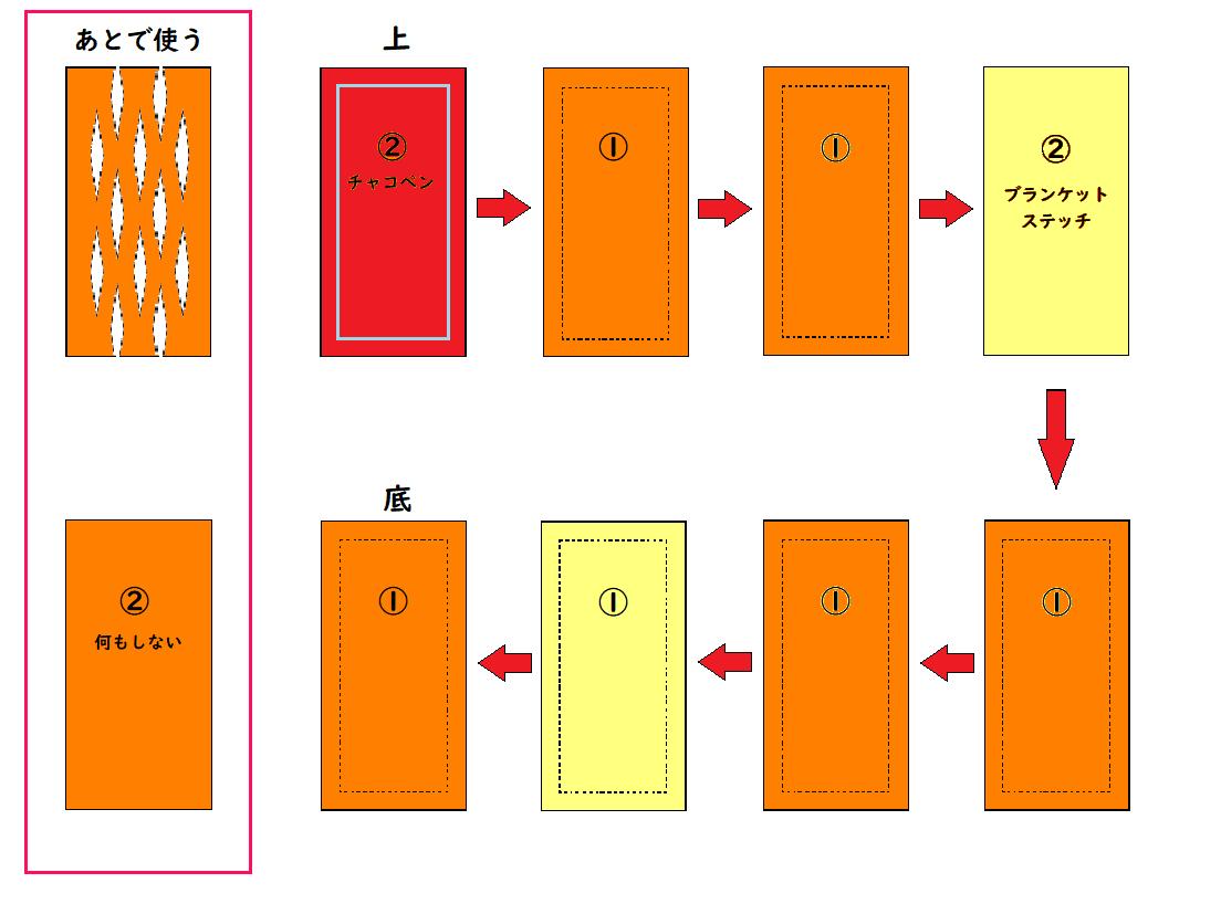 フェルトの『フランクパイ』の作り方④ 重ねる順番