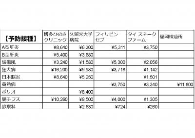 予防接種価格比較