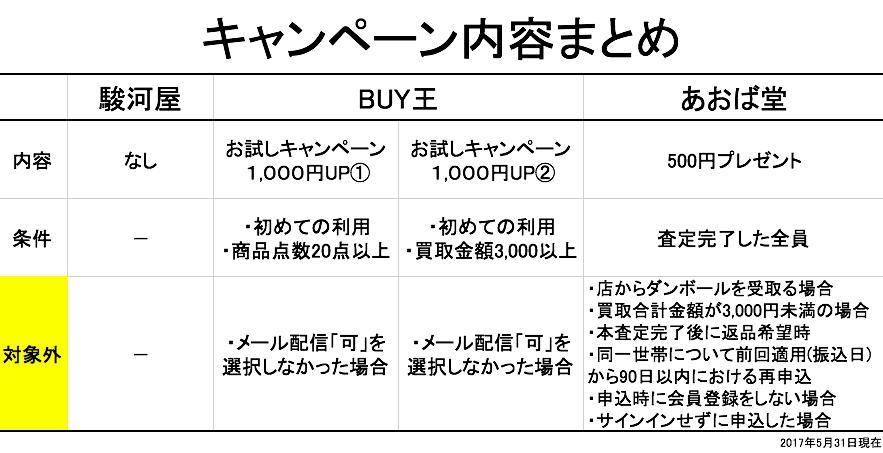 f:id:tesorosagashi:20170531204638p:plain