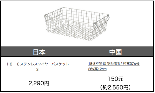 f:id:tesorosagashi:20180423185752p:plain