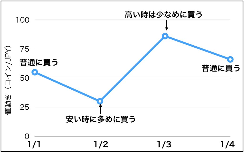 f:id:tetetenori:20180120201836p:plain