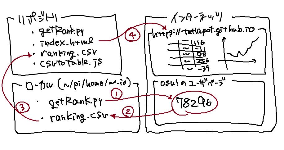 f:id:tetl4pot:20190115025023p:plain