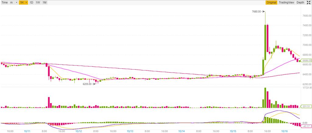 10/15】BTC7600ドルを超える高騰【解説】|原因はUSDT(テザー)BINANCE