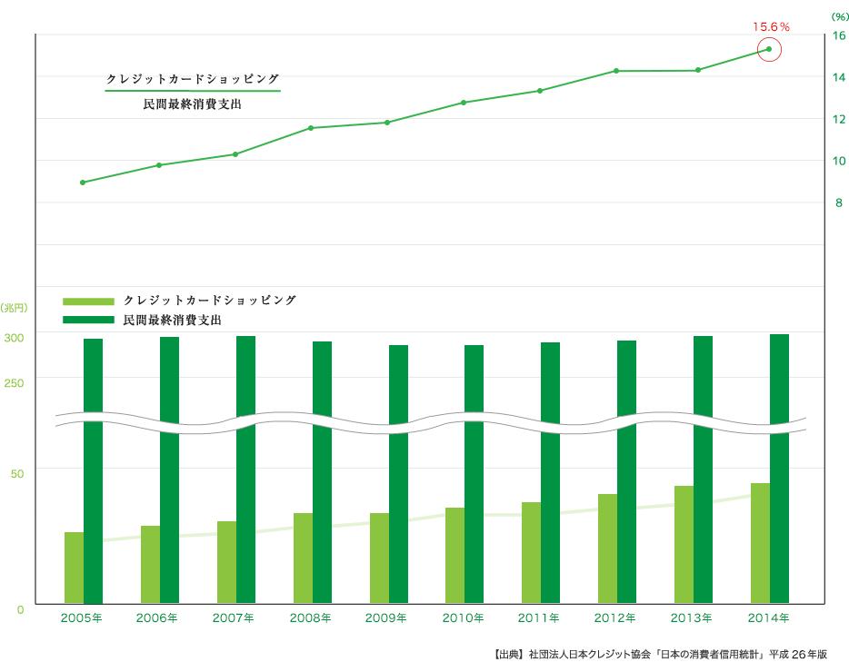 日本のクレジットカードの決済比率