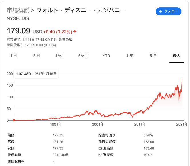 ディズニー株価