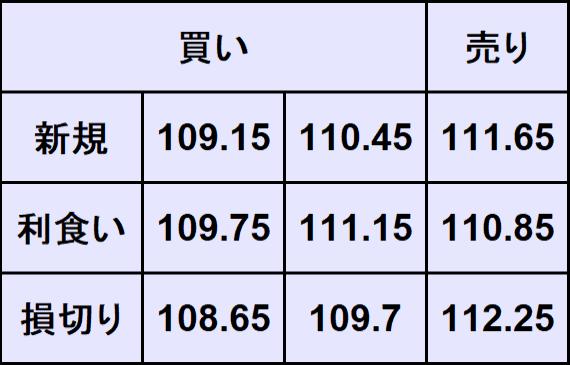 ドル円売買