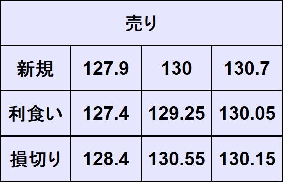 ユーロ円売買