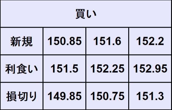 ポンド円売買
